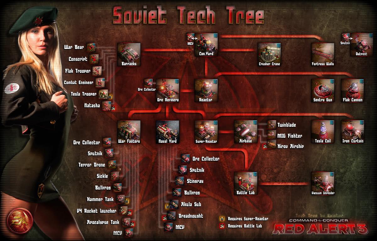 SovietTechTreebyExistor.jpg